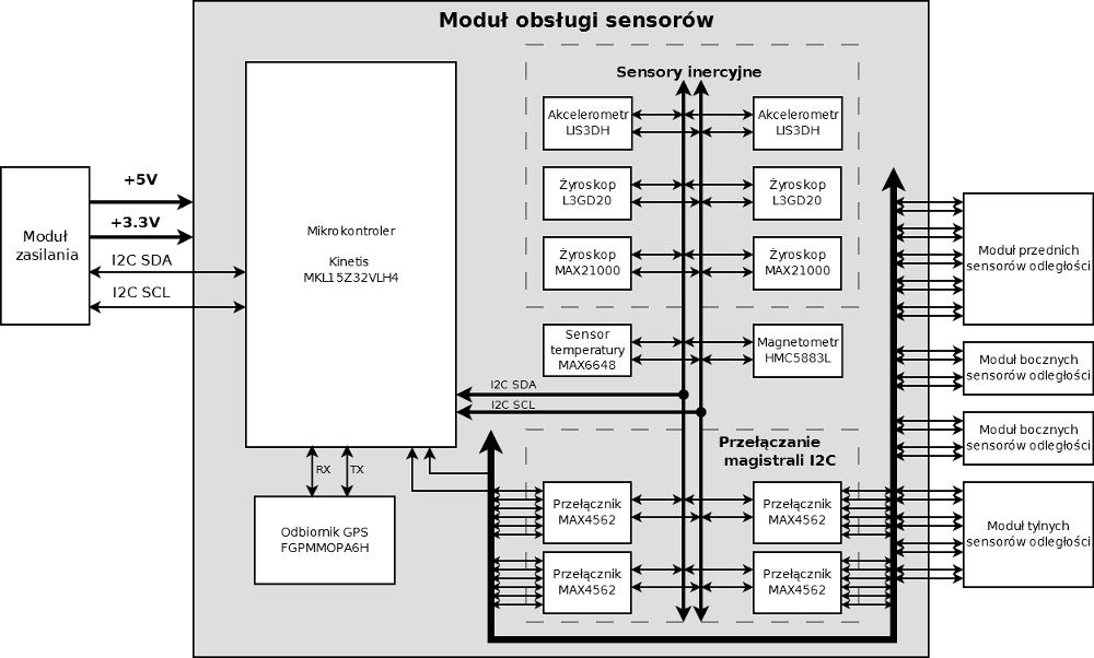 sensors_module_diagram
